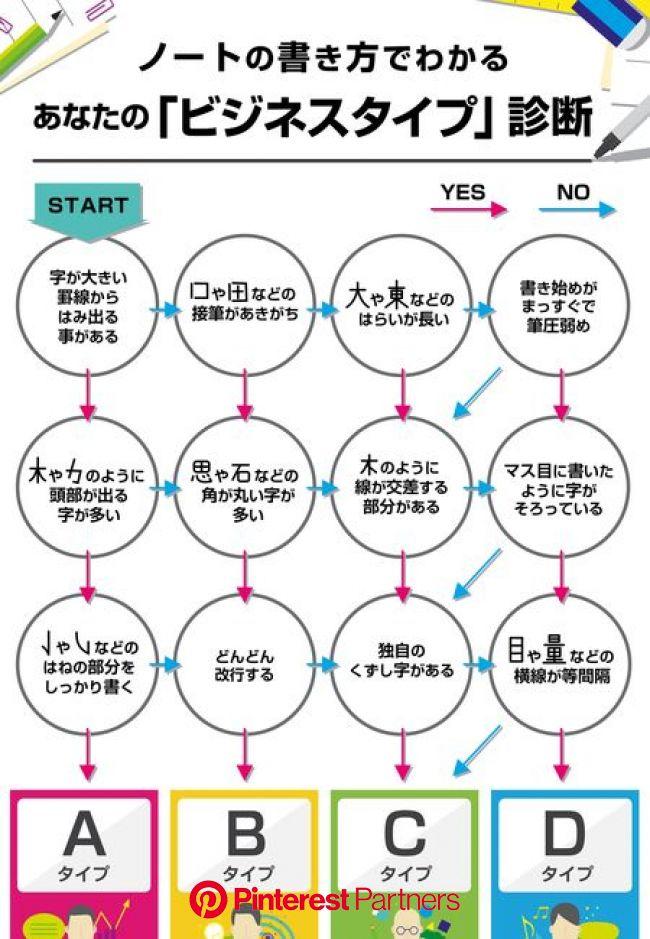 あなたはリーダータイプ?クリエイタータイプ? ノートの書き方でわかるあなたの「ビジネスタイプ」診断 手書きの文字やノートの使い方には個人の「性格」が現れると言われています。そこで今回、日本筆跡診断士協会に監修いただき、『ノートの書き方でわかる「ビジネスタイプ」診断』を発表。 さて、… | 文字 性格