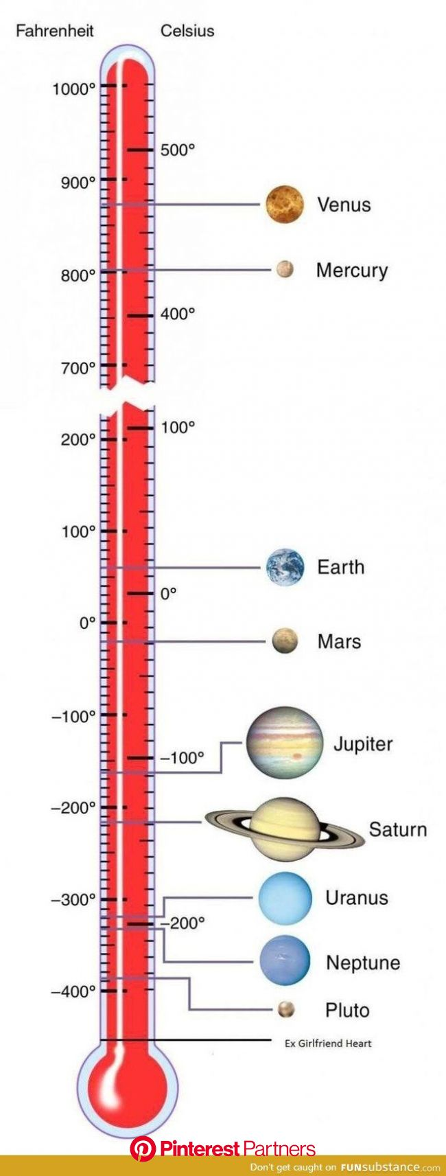 The temperature of | Nasa solar system, Solar system exploration, Space and astronomy